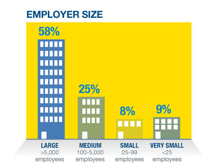 Employer-Size